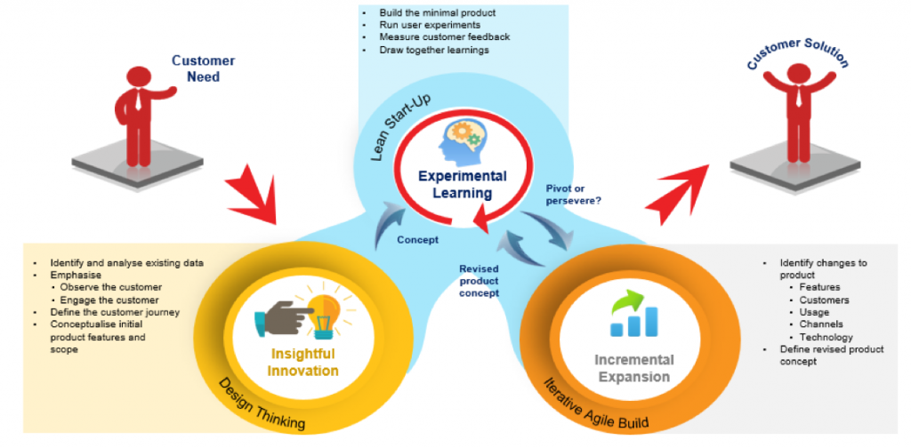 business-analyst_changing-role_design-thinking_bsg