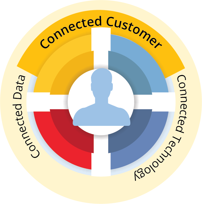 Customer Relationship Management (CRM) Solution at BSG