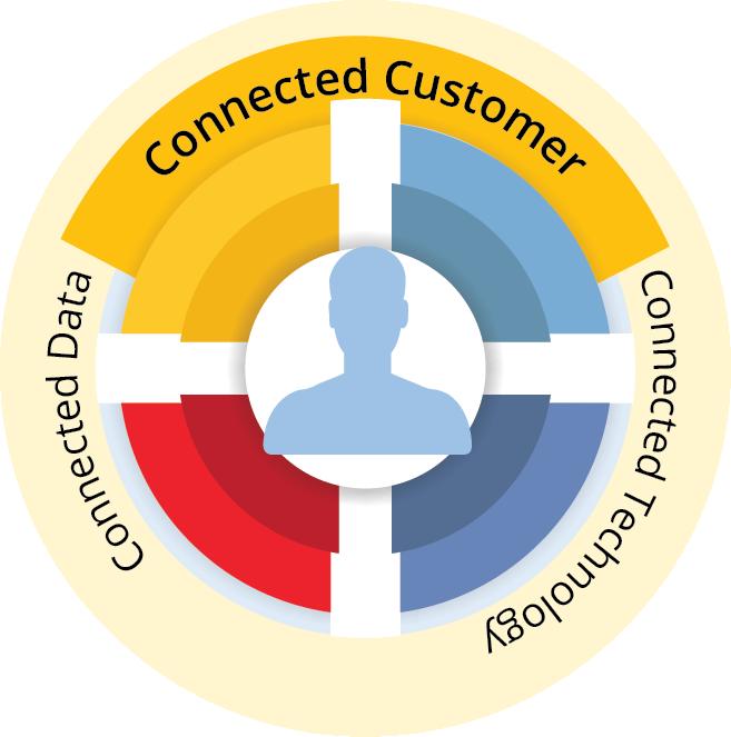 Customer Relationship Management (CRM) Solution at BSG