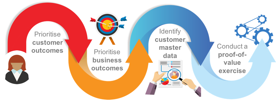 Re-orienting CRM programmes to be data-driven