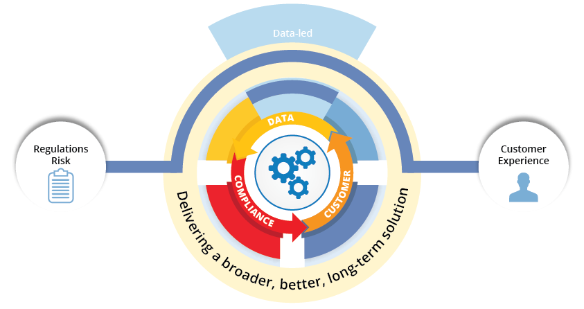 BSG's compliance solution helps you balance risk, while creating great client experiences