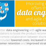 improving customer offers though data engineering and agile cross team collaboration